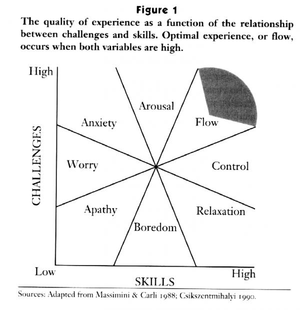 finding flow by mihaly csikszentmihalyi  u2013 summary